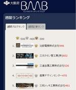 大阪府のサイトBMBの週間ブログランキングで2位に